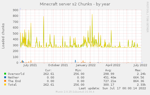 Minecraft server s2 Chunks
