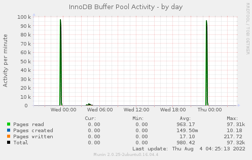 InnoDB Buffer Pool Activity