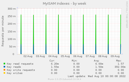 MyISAM Indexes