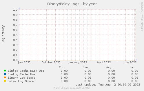 Binary/Relay Logs