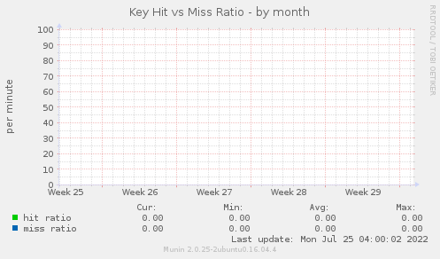 Key Hit vs Miss Ratio