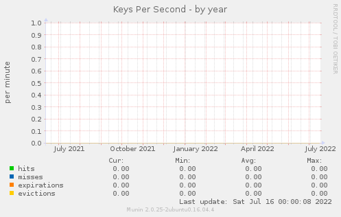Keys Per Second