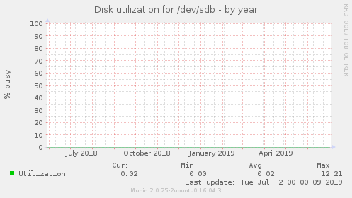 Disk utilization for /dev/sdb