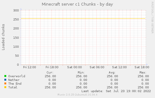 Minecraft server c1 Chunks