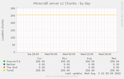 Minecraft server s1 Chunks